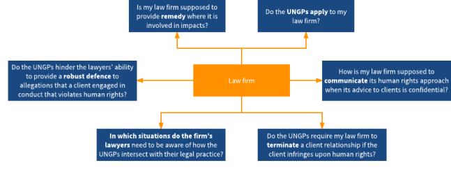 How the UNGPs apply to law firms.png