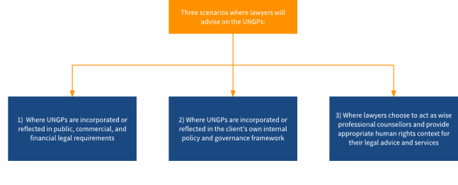 How the UNGPs apply to lawyers.png